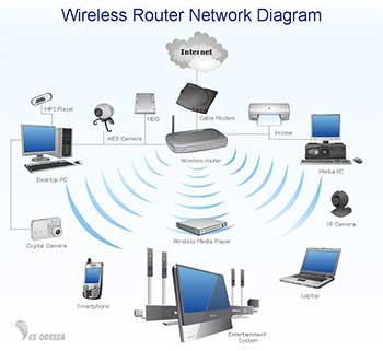 Image result for wireless connection images